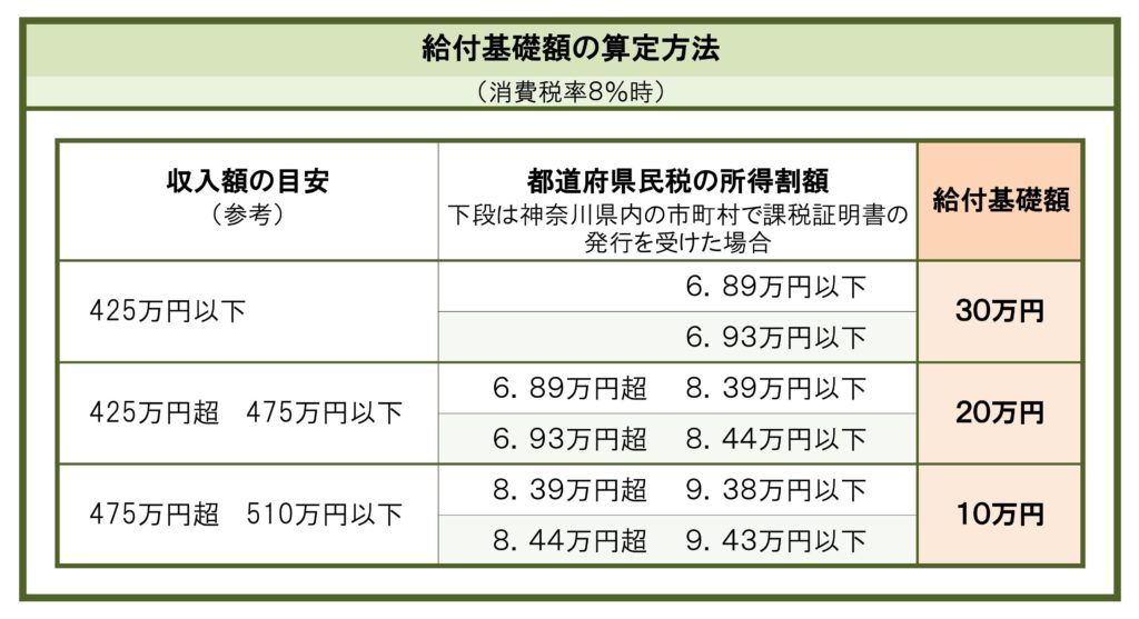 給付基礎額の算定方法の表