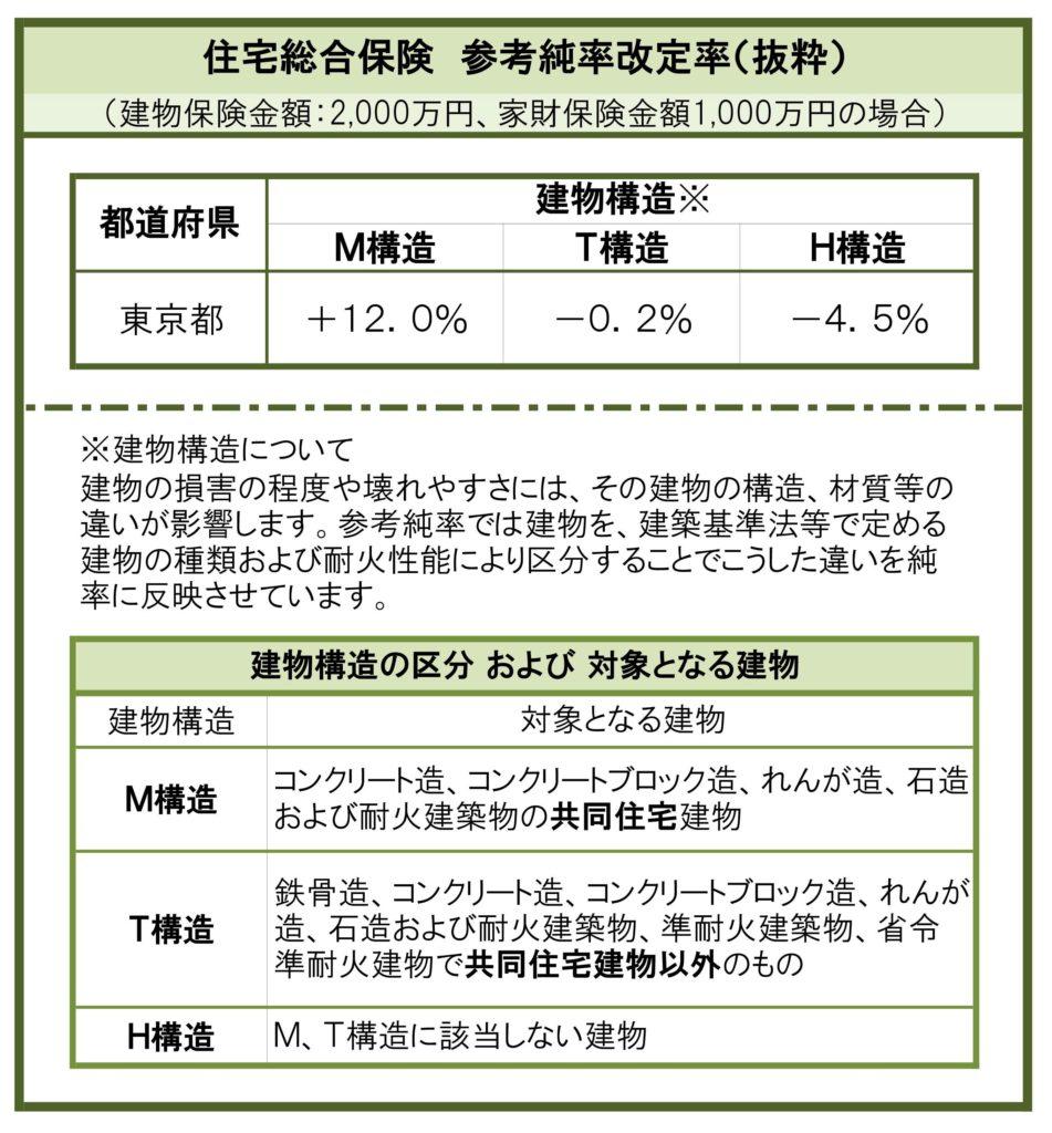 火災保険参考純率改定の概要(東京都)